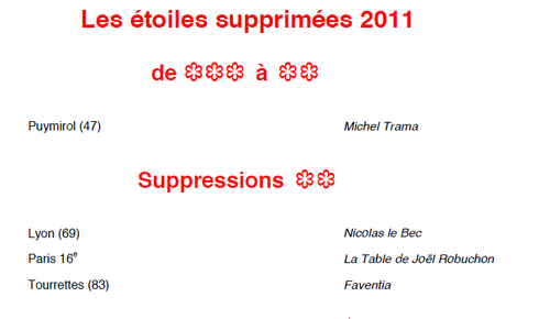 Supression Guide Michelin 2011